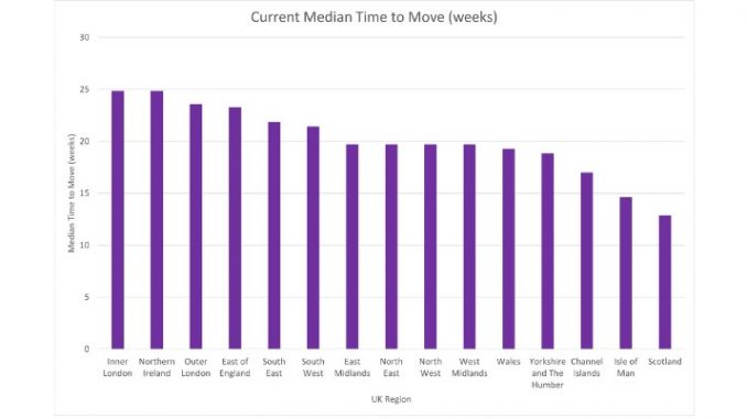 Graph Showing Average time to move UK 2021